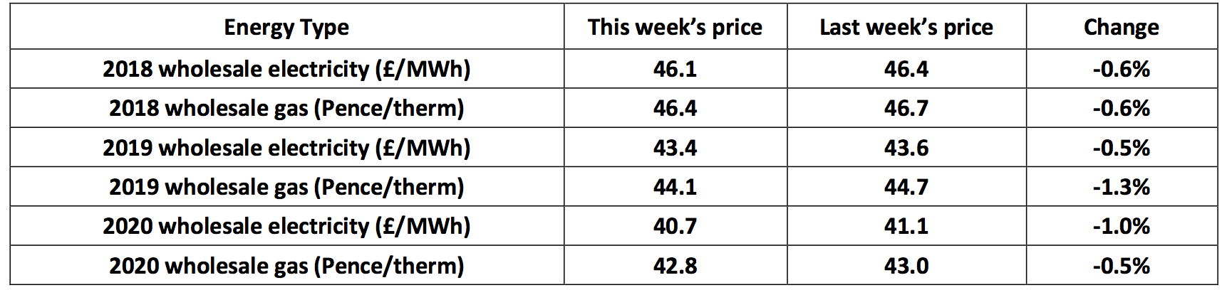 UK forward annual gas and electricity prices